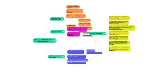 Mind Map: MODELOS DE LA COMUNICACION