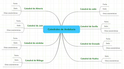 Mind Map: Catedrales de Andalucía