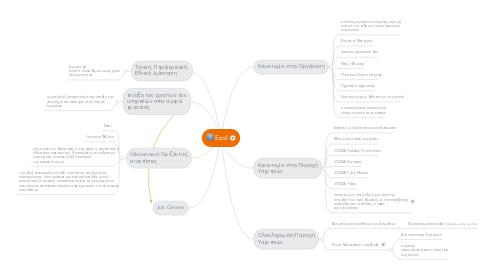 Mind Map: EasI