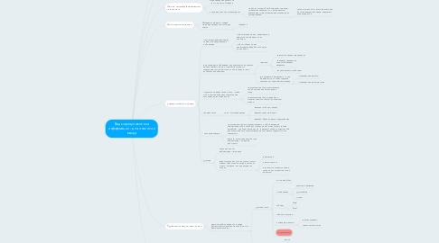 Mind Map: Виды представления информации - для анализа и ввода