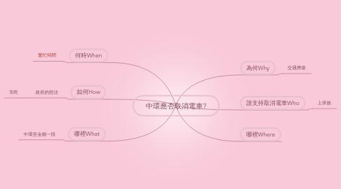 Mind Map: 中環應否取消電車?