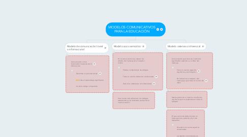 Mind Map: MODELOS COMUNICATIVOS PARA LA EDUCACIÓN