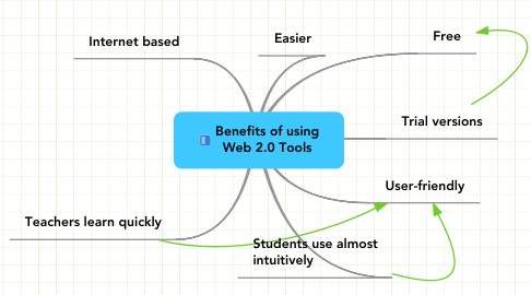 Mind Map: Benefits of using Web 2.0 Tools