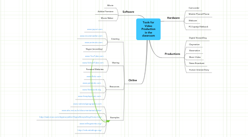 Mind Map: Tools for Video Production in the classroom