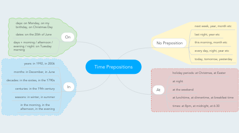 Mind Map: Time Prepositions