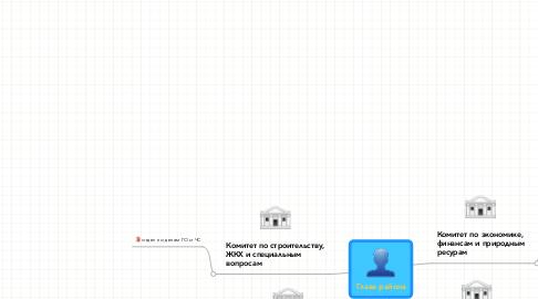 Mind Map: Глава района