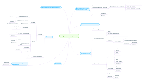Mind Map: Українська мова, 8 клас