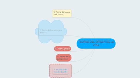 Mind Map: TEORIAS DEL ORIGEN DE LA VIDA