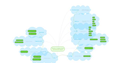 Mind Map: Teorías y modelos de la comunicación social