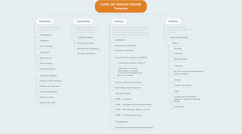 Mind Map: FUNIL DE VENDAS ONLINE Template