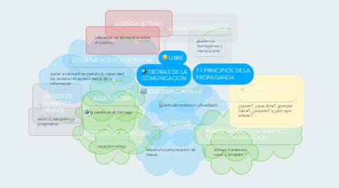 Mind Map: TEORÍAS DE LA COMUNICACION