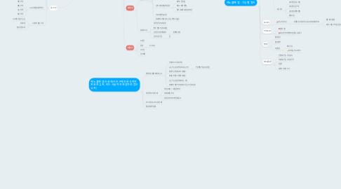 Mind Map: 제노플랜 앱 : 화면 별 정리
