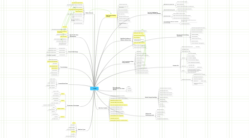 Mind Map: UInt2