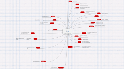 Mind Map: Key philosophy terms