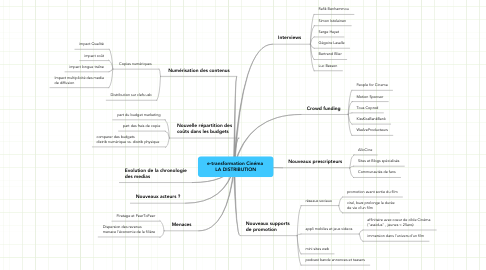 Mind Map: e-transformation Cinéma  LA DISTRIBUTION