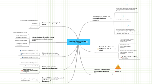 Mind Map: Emendas Constitucionais art. 60, CF