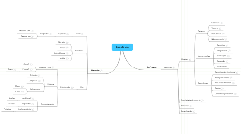 Mind Map: Caso de Uso