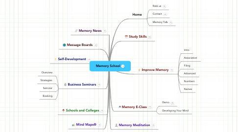 Mind Map: Memory School