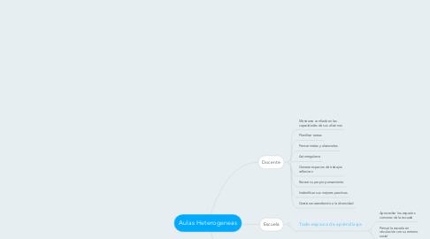 Mind Map: Aulas Heterogeneas