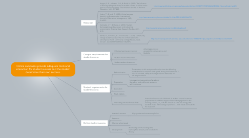 Mind Map: Online campuses provide adequate tools and interaction for student success and the student determines their own success.
