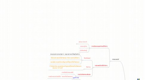 Mind Map: งดเหล้าเข้าพรรษา
