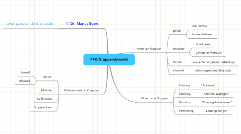 Mind Map: PFK/Gruppendynamik