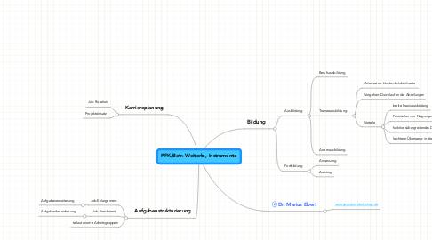 Mind Map: PFK/Betr. Weiterb., Instrumente