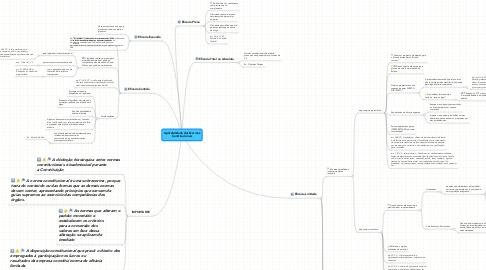 Mind Map: Aplicabilidade das Normas Constitucionais