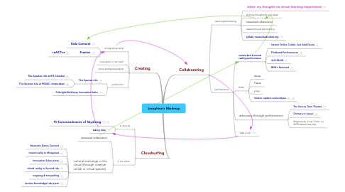 Mind Map: Josephine's Mindmap