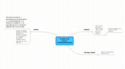 Mind Map: Academia deSociales.TRANSVERSALIDAD