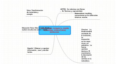Mind Map: TECNOLOGIAS: OFIMATICA, DISEÑOINDUSTRIAL, ESTRUCTURASMETALICAS.