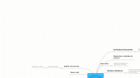 Mind Map: Educación Física y la transversalidad con las demás materias y me lo chasqueas