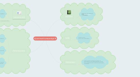 Mind Map: Красочный Екатеринбург