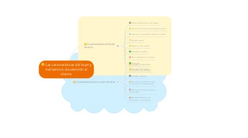 Mind Map: Las características del buen y mal servicio de atención al cliente.