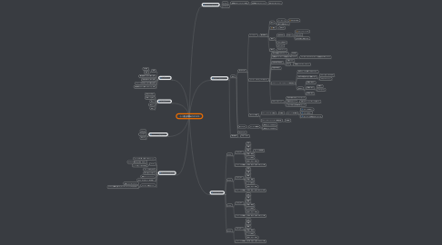 Mind Map: イベ魔法陣ABC201510