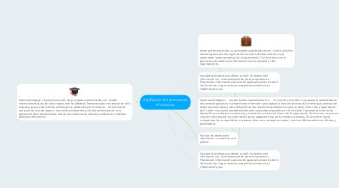 Mind Map: clasificacion de sistemas de informacion