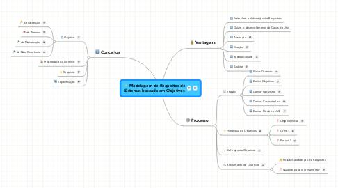 Mind Map: Modelagem de Requisitos de Sistemas baseada em Objetivos