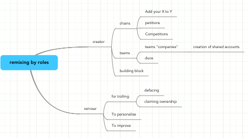 Mind Map: remixing by roles