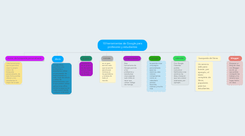 Mind Map: 10 herramientas de Google para profesores y estudiantes