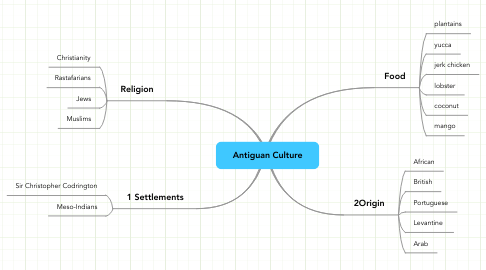 Mind Map: Antiguan Culture