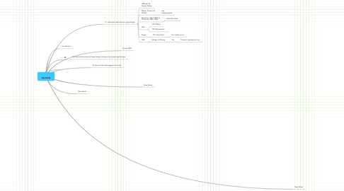Mind Map: Les tests