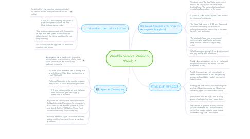 Mind Map: Weekly report. Week 5, Week 7