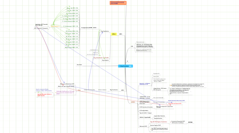 Mind Map: Reg Contributivo