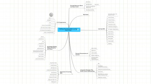 Mind Map: Building 21st Century Skills: Learning How to Learn