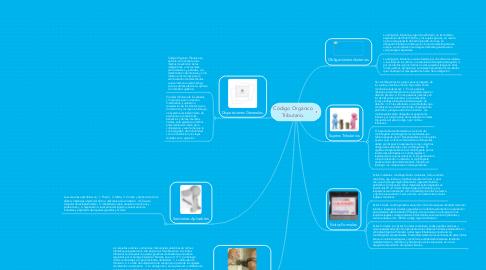 Mind Map: Código Orgánico Tributario.