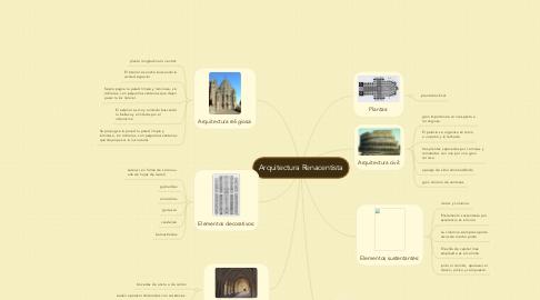 Mind Map: Arquitectura Renacentista