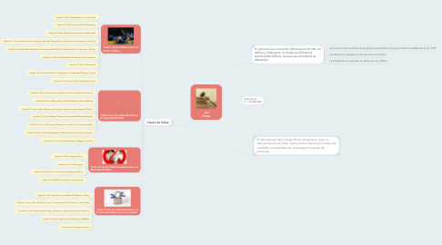 Mind Map: Las Faltas