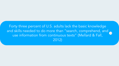 "Mind Map: Forty three percent of U.S. adults lack the basic knowledge and skills needed to do more than ""search, comprehend, and use information from continuous texts"" (Mellard & Fall, 2012)"