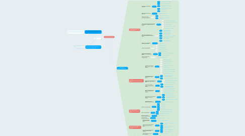 Mind Map: De las Faltas en General