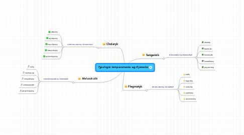 Mind Map: Typologia temperamentu wg Eysnecka